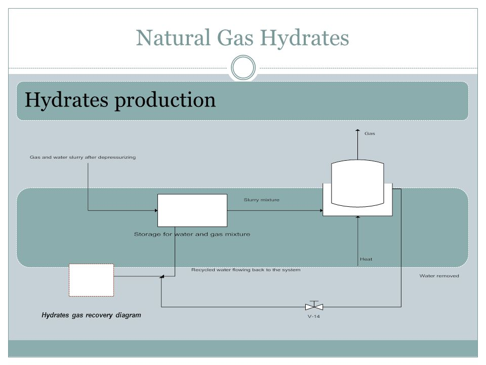 Natural Gas Hydrates Hydrates production Hydrates gas recovery diagram
