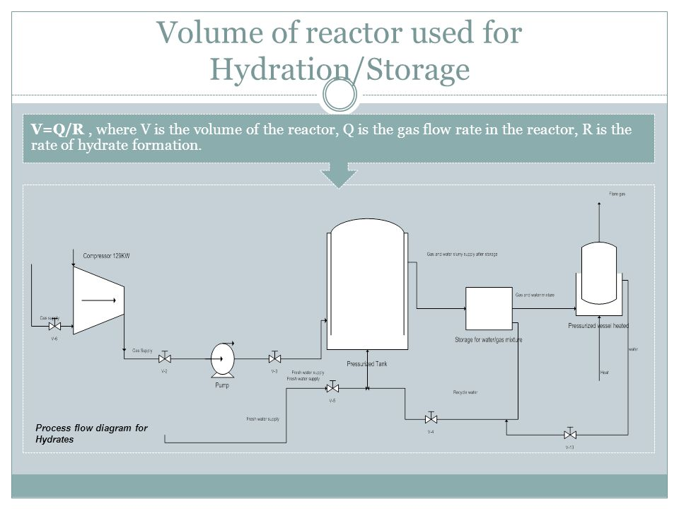 Volume of reactor used for Hydration/Storage V=Q/R, where V is the volume of the reactor, Q is the gas flow rate in the reactor, R is the rate of hydr