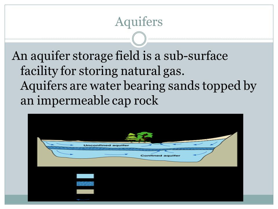 Aquifers An aquifer storage field is a sub-surface facility for storing natural gas. Aquifers are water bearing sands topped by an impermeable cap roc