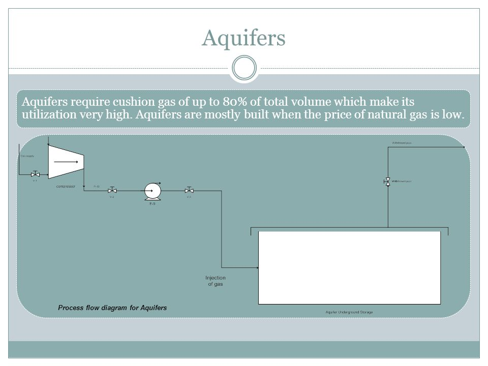 Aquifers Aquifers require cushion gas of up to 80% of total volume which make its utilization very high. Aquifers are mostly built when the price of n
