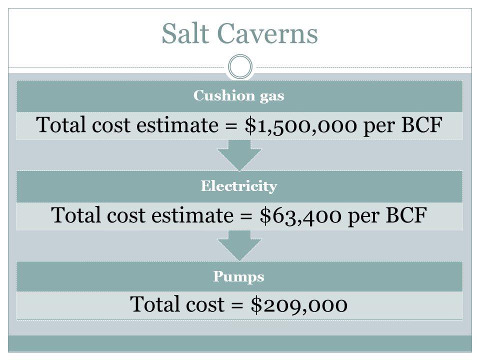 Salt Caverns Pumps Total cost = $209,000 Electricity Total cost estimate = $63,400 per BCF Cushion gas Total cost estimate = $1,500,000 per BCF