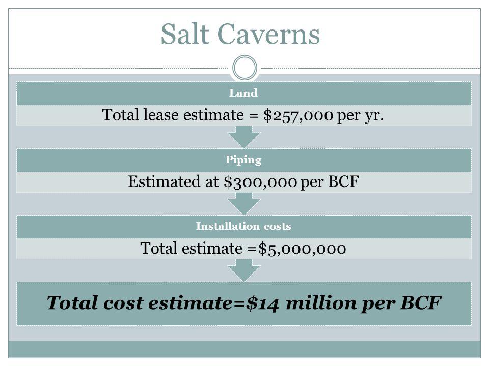 Salt Caverns Total cost estimate=$14 million per BCF Installation costs Total estimate =$5,000,000 Piping Estimated at $300,000 per BCF Land Total lea