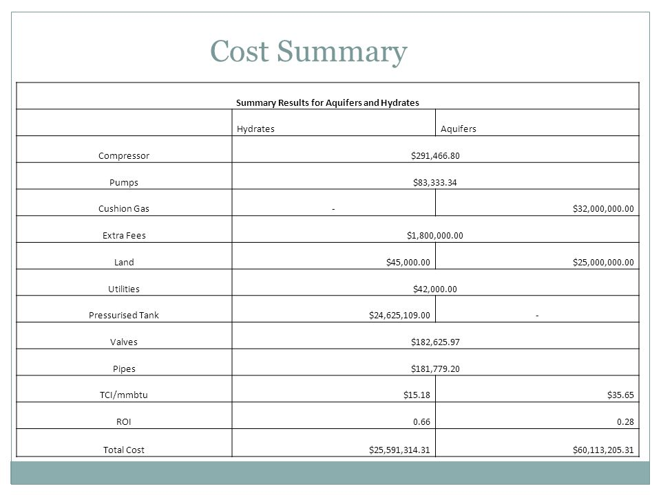 Cost Summary Summary Results for Aquifers and Hydrates HydratesAquifers Compressor$291,466.80 Pumps$83,333.34 Cushion Gas-$32,000,000.00 Extra Fees$1,800,000.00 Land$45,000.00$25,000,000.00 Utilities$42,000.00 Pressurised Tank$24,625,109.00- Valves$182,625.97 Pipes$181,779.20 TCI/mmbtu$15.18$35.65 ROI0.660.28 Total Cost$25,591,314.31$60,113,205.31