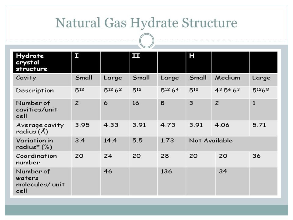 Natural Gas Hydrate Structure