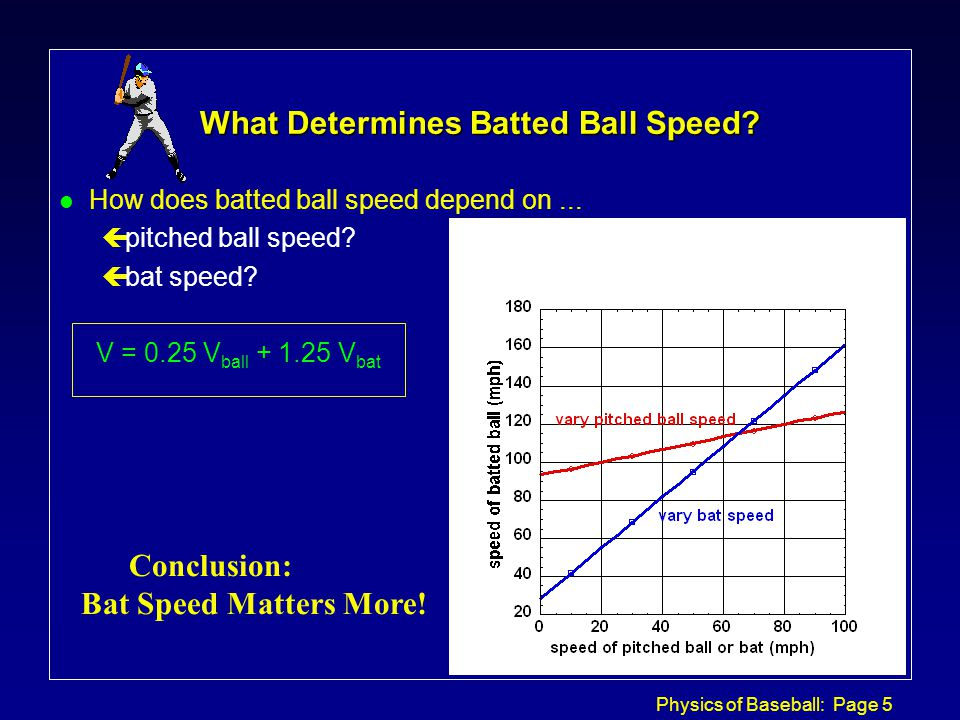 Physics of Baseball: Page 5 What Determines Batted Ball Speed.