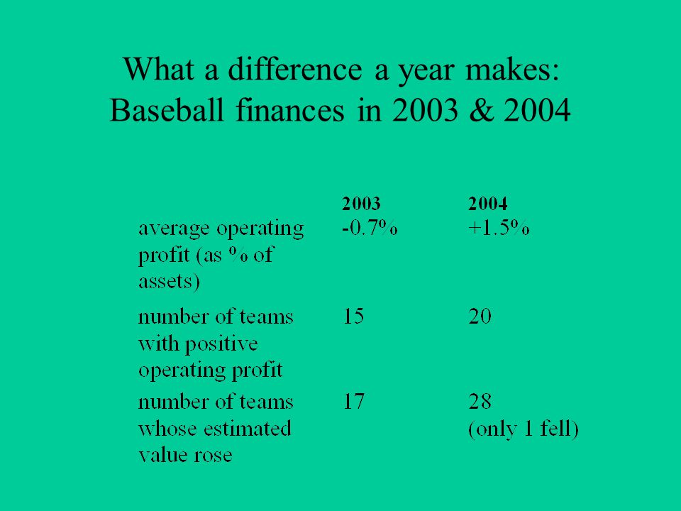 What a difference a year makes: Baseball finances in 2003 & 2004
