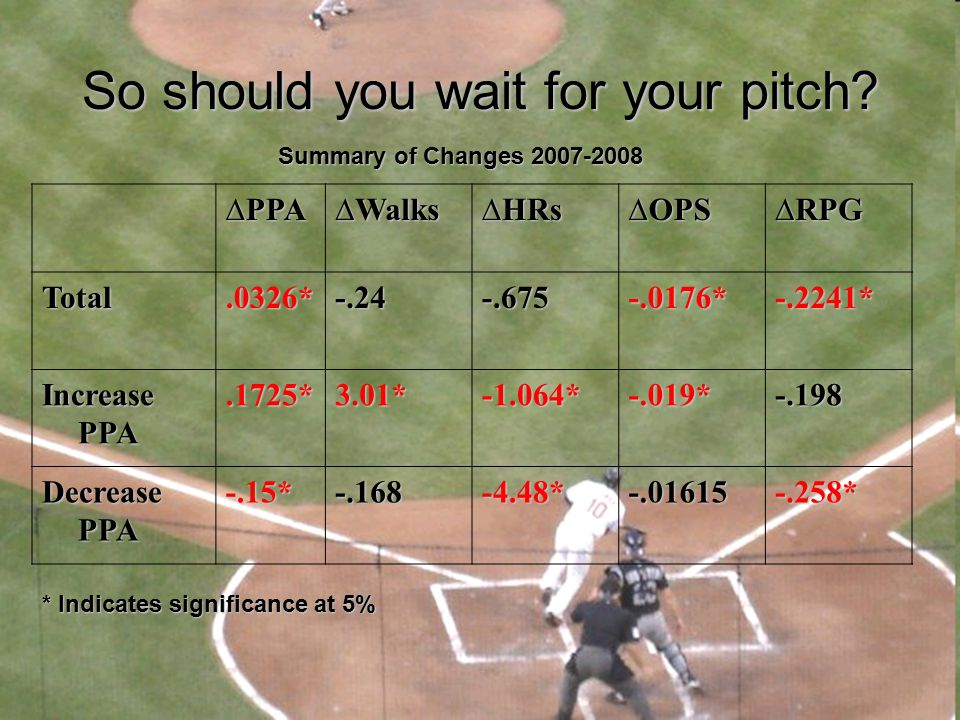 So should you wait for your pitch? ∆PPA∆Walks∆HRs∆OPS∆RPGTotal.0326*-.24-.675-.0176*-.2241* Increase PPA.1725*3.01*-1.064*-.019*-.198 Decrease PPA -.1