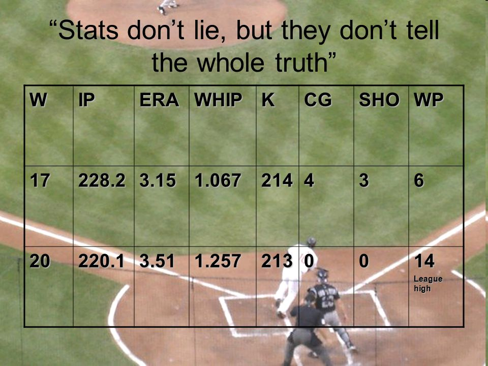 """Stats don't lie, but they don't tell the whole truth""WIPERAWHIPKCGSHOWP17228.23.151.067214436 20220.13.511.2572130014 League high"
