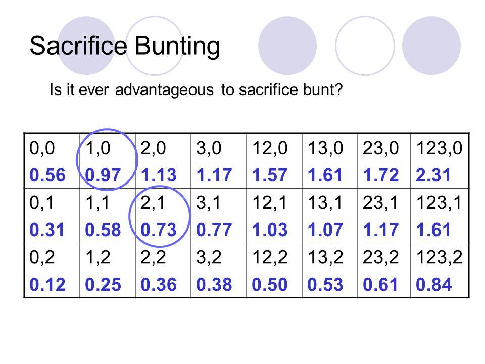 Sacrifice Bunting 0,0 0.56 1,0 0.97 2,0 1.13 3,0 1.17 12,0 1.57 13,0 1.61 23,0 1.72 123,0 2.31 0,1 0.31 1,1 0.58 2,1 0.73 3,1 0.77 12,1 1.03 13,1 1.07 23,1 1.17 123,1 1.61 0,2 0.12 1,2 0.25 2,2 0.36 3,2 0.38 12,2 0.50 13,2 0.53 23,2 0.61 123,2 0.84 Is it ever advantageous to sacrifice bunt?