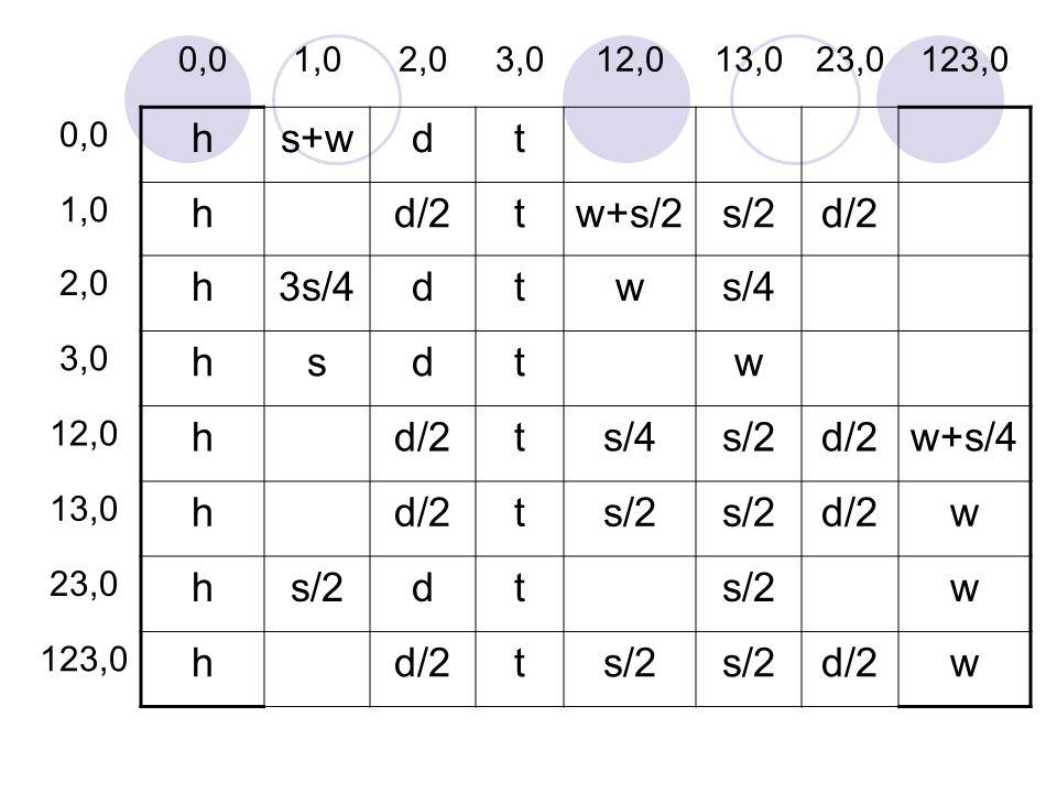 0,01,02,03,012,013,023,0123,0 0,0 hs+wdt 1,0 hd/2tw+s/2s/2d/2 2,0 h3s/4dtws/4 3,0 hsdtw 12,0 hd/2ts/4s/2d/2w+s/4 13,0 hd/2ts/2 d/2w 23,0 hs/2dt w 123,0 hd/2ts/2 d/2w