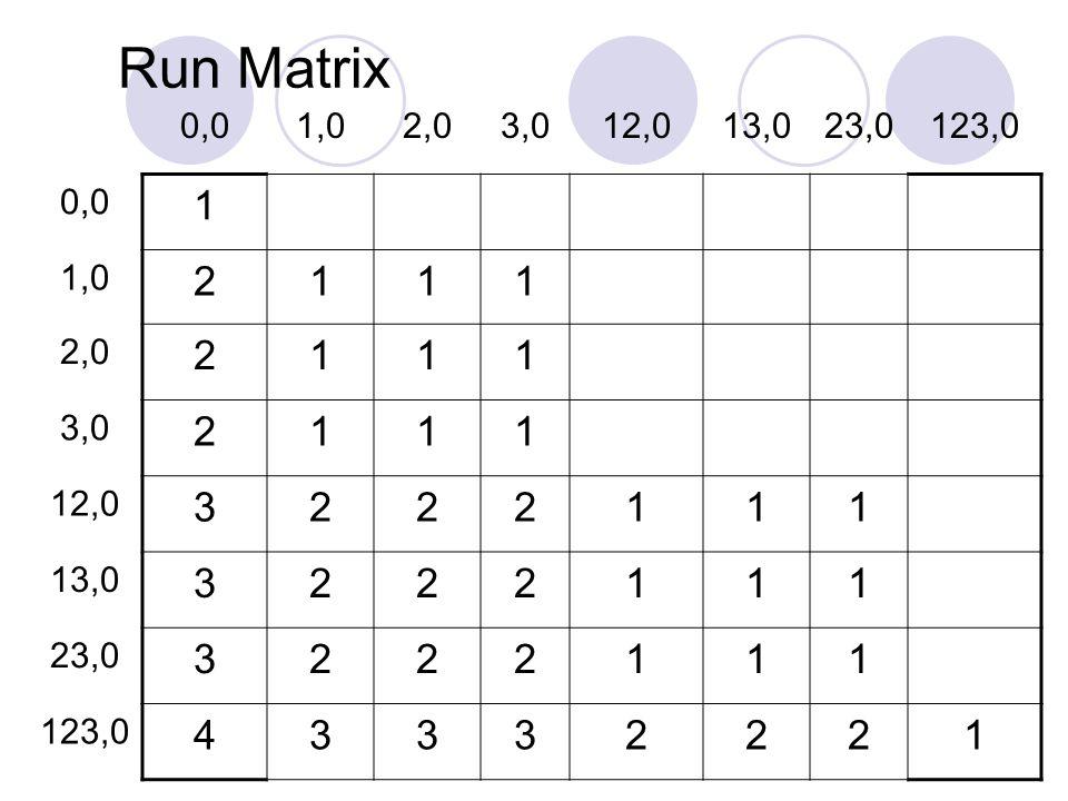 Run Matrix 0,01,02,03,012,013,023,0123,0 0,0 1 1,0 2111 2,0 2111 3,0 2111 12,0 3222111 13,0 3222111 23,0 3222111 123,0 43332221