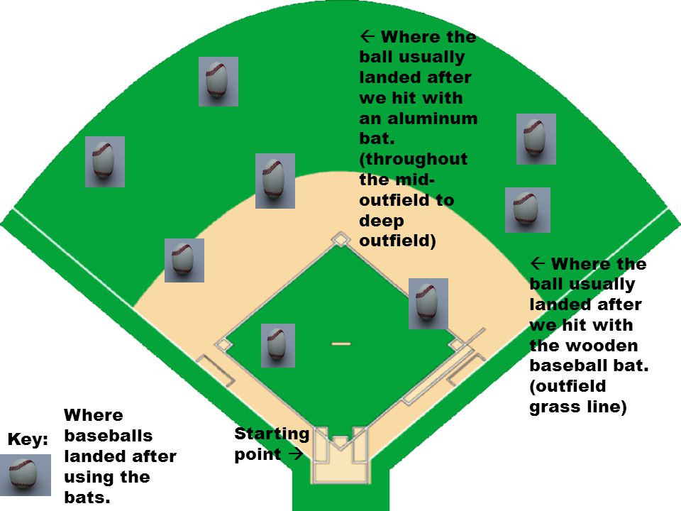  Where the ball usually landed after we hit with the wooden baseball bat. (outfield grass line)  Where the ball usually landed after we hit with an