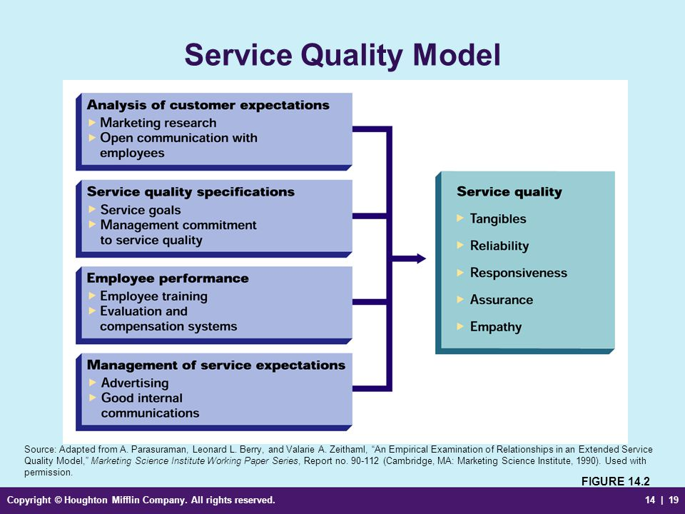 Copyright © Houghton Mifflin Company. All rights reserved.14 | 19 Service Quality Model FIGURE 14.2 Source: Adapted from A. Parasuraman, Leonard L. Be