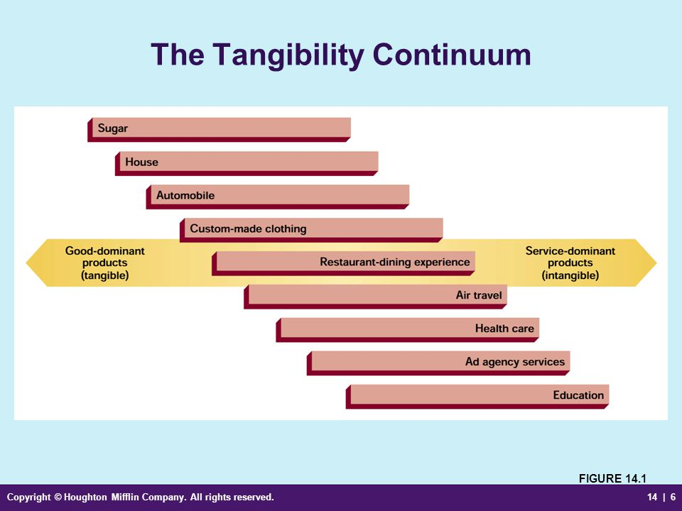 Copyright © Houghton Mifflin Company. All rights reserved.14 | 6 The Tangibility Continuum FIGURE 14.1