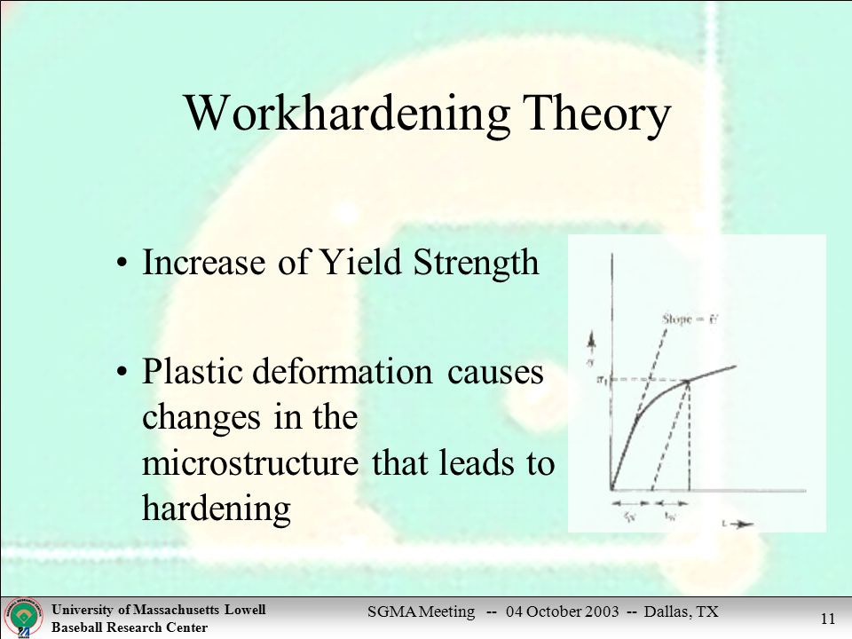 SGMA Meeting -- 04 October 2003 -- Dallas, TX University of Massachusetts Lowell Baseball Research Center 11 Workhardening Theory Increase of Yield Strength Plastic deformation causes changes in the microstructure that leads to hardening