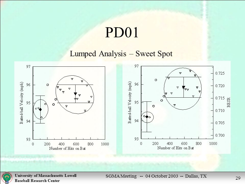 SGMA Meeting -- 04 October 2003 -- Dallas, TX University of Massachusetts Lowell Baseball Research Center 29 PD01 Lumped Analysis – Sweet Spot