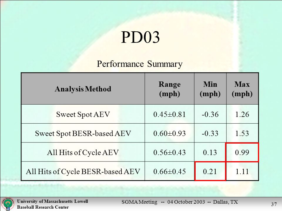 SGMA Meeting -- 04 October 2003 -- Dallas, TX University of Massachusetts Lowell Baseball Research Center 37 PD03 Performance Summary Analysis Method Range (mph) Min (mph) Max (mph) Sweet Spot AEV0.45±0.81-0.361.26 Sweet Spot BESR-based AEV0.60±0.93-0.331.53 All Hits of Cycle AEV0.56±0.430.130.99 All Hits of Cycle BESR-based AEV0.66±0.450.211.11