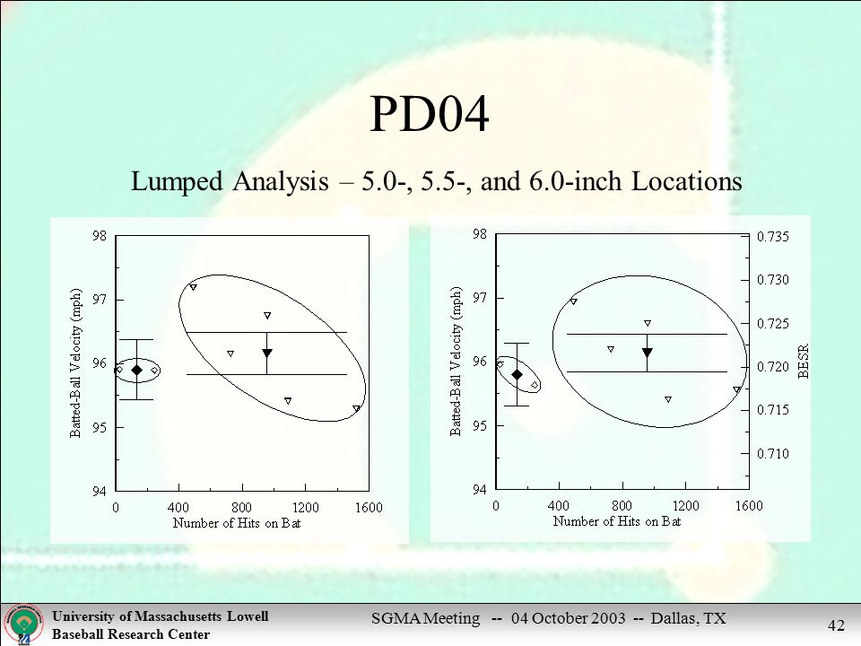 SGMA Meeting -- 04 October 2003 -- Dallas, TX University of Massachusetts Lowell Baseball Research Center 42 PD04 Lumped Analysis – 5.0-, 5.5-, and 6.0-inch Locations