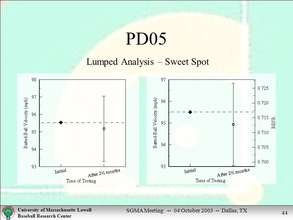 SGMA Meeting -- 04 October 2003 -- Dallas, TX University of Massachusetts Lowell Baseball Research Center 44 PD05 Lumped Analysis – Sweet Spot