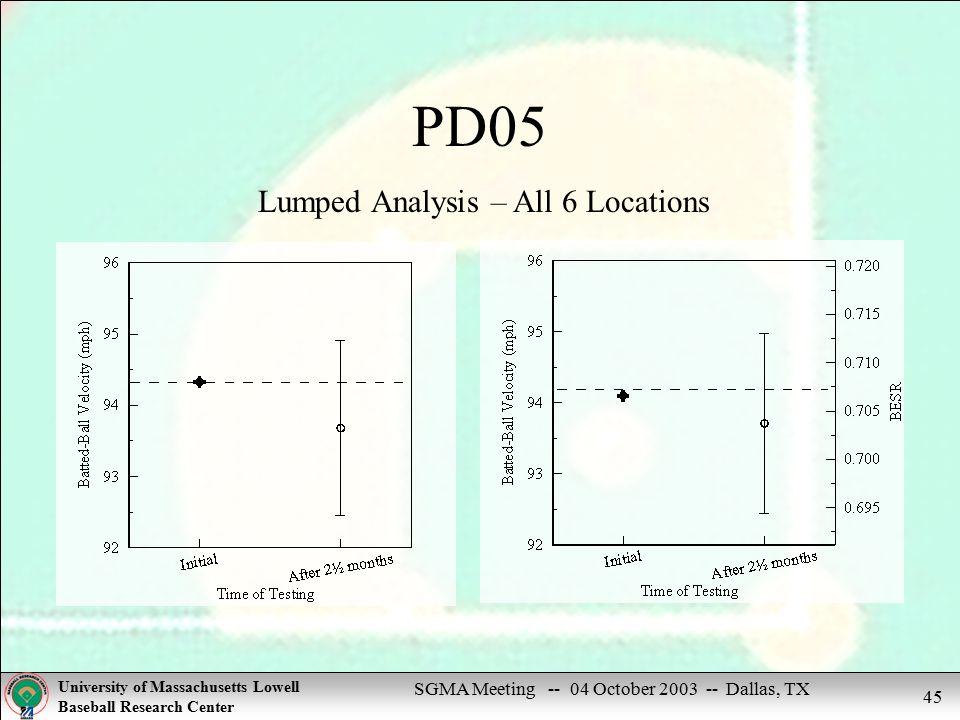 SGMA Meeting -- 04 October 2003 -- Dallas, TX University of Massachusetts Lowell Baseball Research Center 45 PD05 Lumped Analysis – All 6 Locations