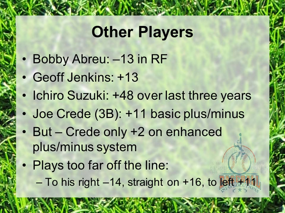Other Players Bobby Abreu: –13 in RF Geoff Jenkins: +13 Ichiro Suzuki: +48 over last three years Joe Crede (3B): +11 basic plus/minus But – Crede only +2 on enhanced plus/minus system Plays too far off the line: –To his right –14, straight on +16, to left +11