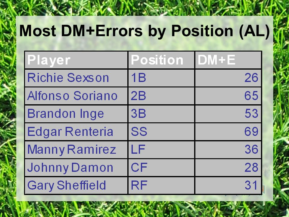 Most DM+Errors by Position (AL)