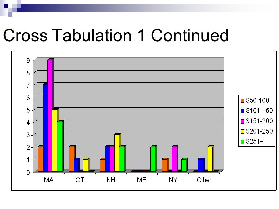 Cross Tabulation 1 Continued