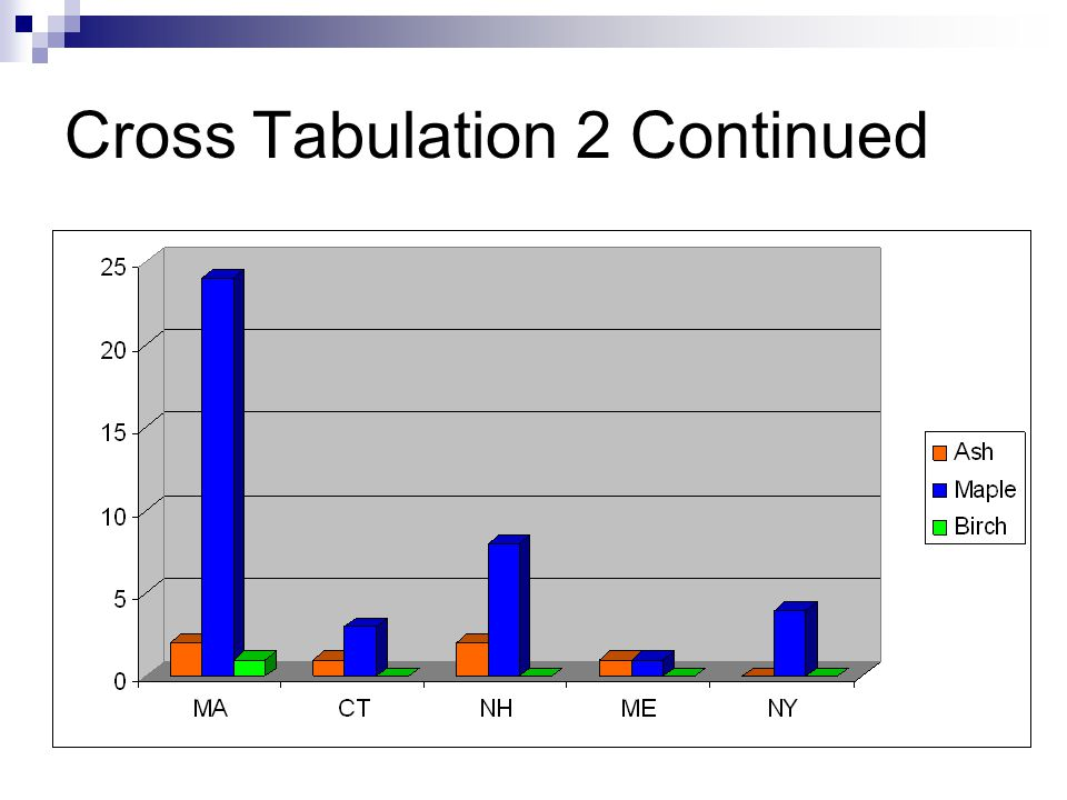 Cross Tabulation 2 Continued