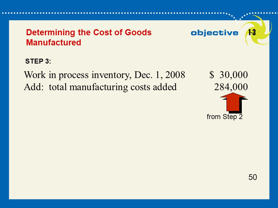 50 Determining the Cost of Goods Manufactured Work in process inventory, Dec. 1, 2008$ 30,000 Add: total manufacturing costs added 284,000 from Step 2