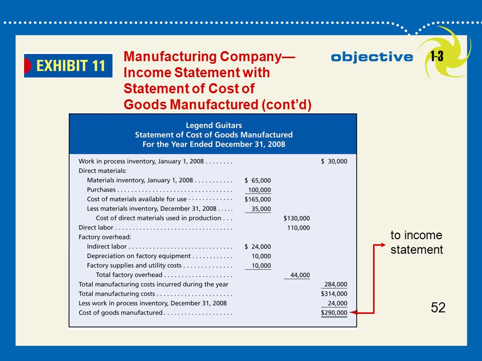 52 Manufacturing Company— Income Statement with Statement of Cost of Goods Manufactured (cont'd) to income statement 1-3