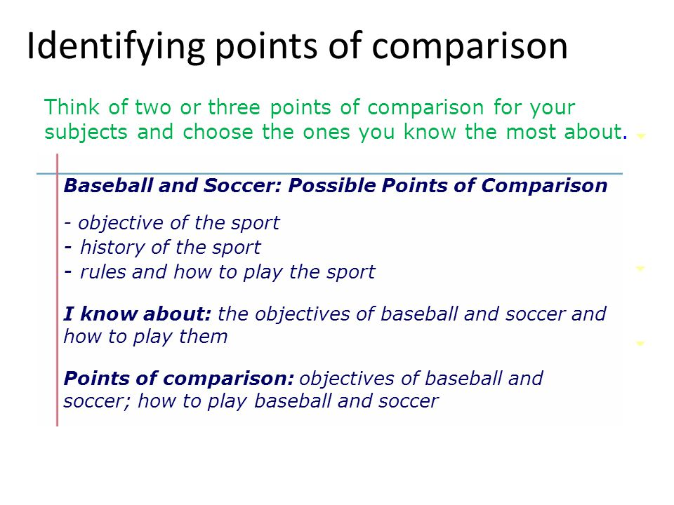 Identifying points of comparison Baseball and Soccer: Possible Points of Comparison - objective of the sport - history of the sport - rules and how to play the sport Think of two or three points of comparison for your subjects and choose the ones you know the most about.
