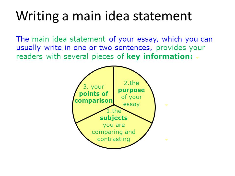 Writing a main idea statement Here is how Ryan crafted a main idea statement for his essay: Subjects: soccer and baseball Purpose: helping readers choose a sport to play Point of Comparison: objectives of the sports and rules/how to play the sports Main Idea Statement: Both of these sports offer an enjoyable, exciting team activity.
