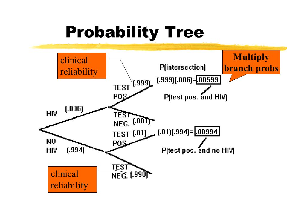 Probability Tree Multiply branch probs clinical reliability