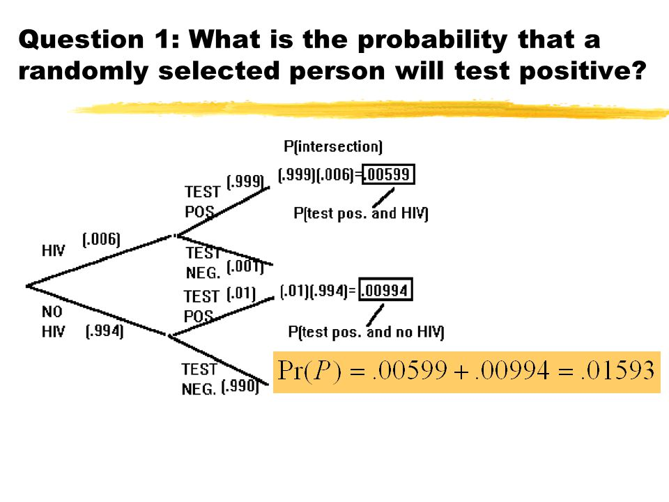 Question 1: What is the probability that a randomly selected person will test positive