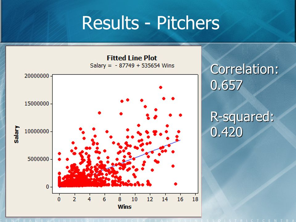 Results - Pitchers Correlation: 0.657 R-squared:0.420