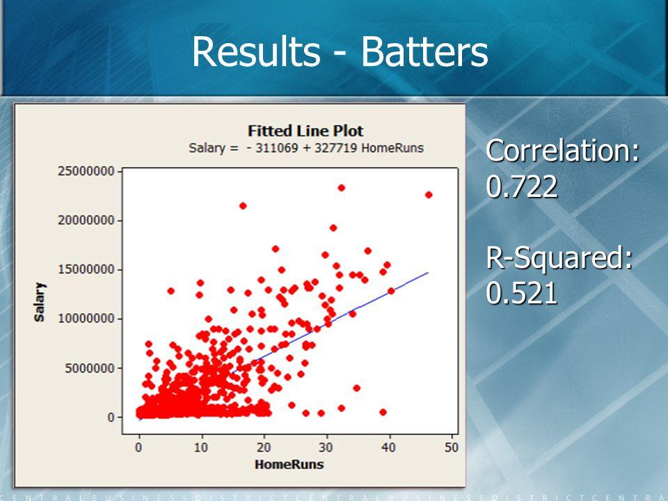 Correlation:0.722R-Squared:0.521