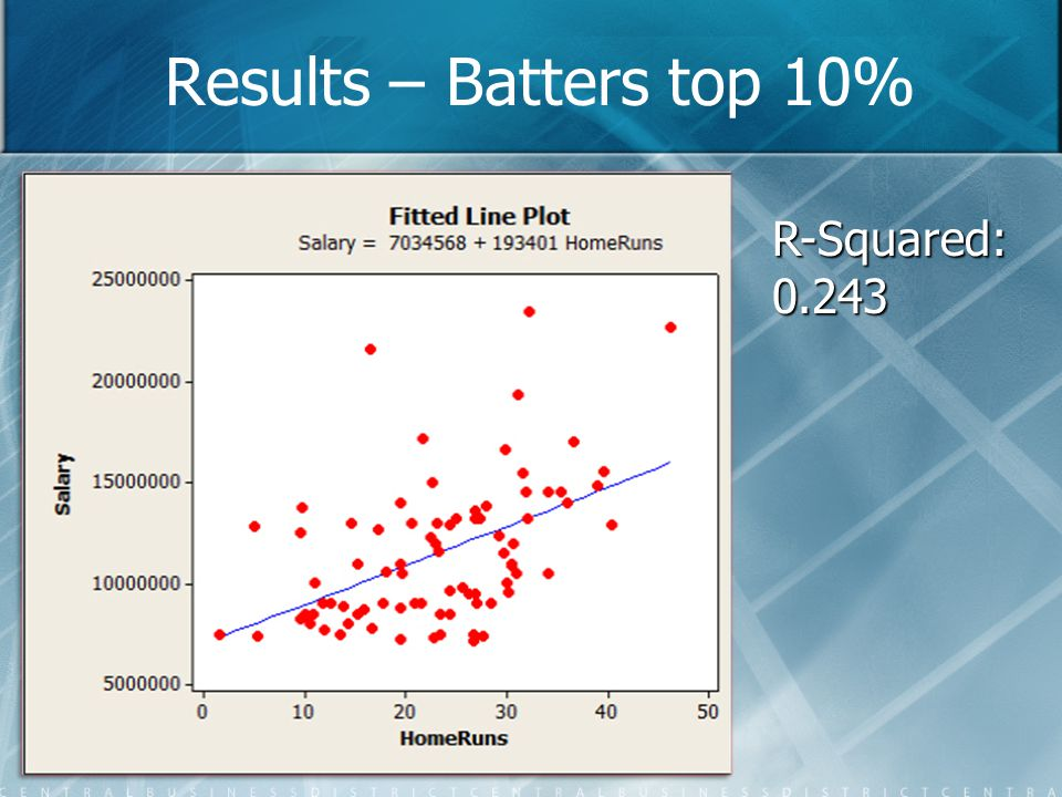 Results – Batters top 10% R-Squared:0.243