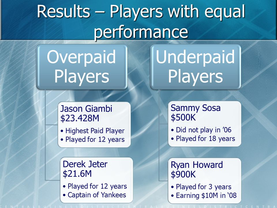 Results – Players with equal performance Overpaid Players Derek Jeter $21.6M Played for 12 years Captain of Yankees Jason Giambi $23.428M Highest Paid Player Played for 12 years Underpaid Players Sammy Sosa $500K Did not play in '06 Played for 18 years Ryan Howard $900K Played for 3 years Earning $10M in '08