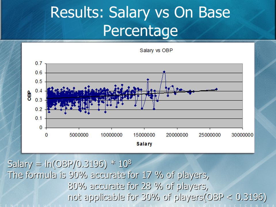 Results: Salary vs On Base Percentage Salary = ln(OBP/0.3196) * 10 8 The formula is 90% accurate for 17 % of players, 80% accurate for 28 % of players, 80% accurate for 28 % of players, not applicable for 30% of players(OBP < 0.3196) not applicable for 30% of players(OBP < 0.3196)