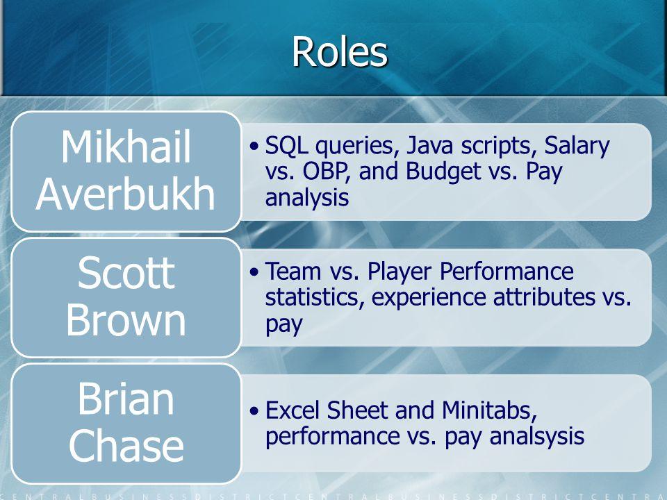 Roles SQL queries, Java scripts, Salary vs. OBP, and Budget vs.
