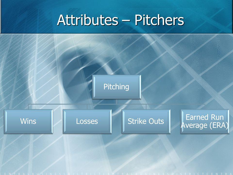 Attributes – Batters Batting Home Runs Runs Batted In (RBIs) HitsAt Bats Batting Average On Base % (OBP)