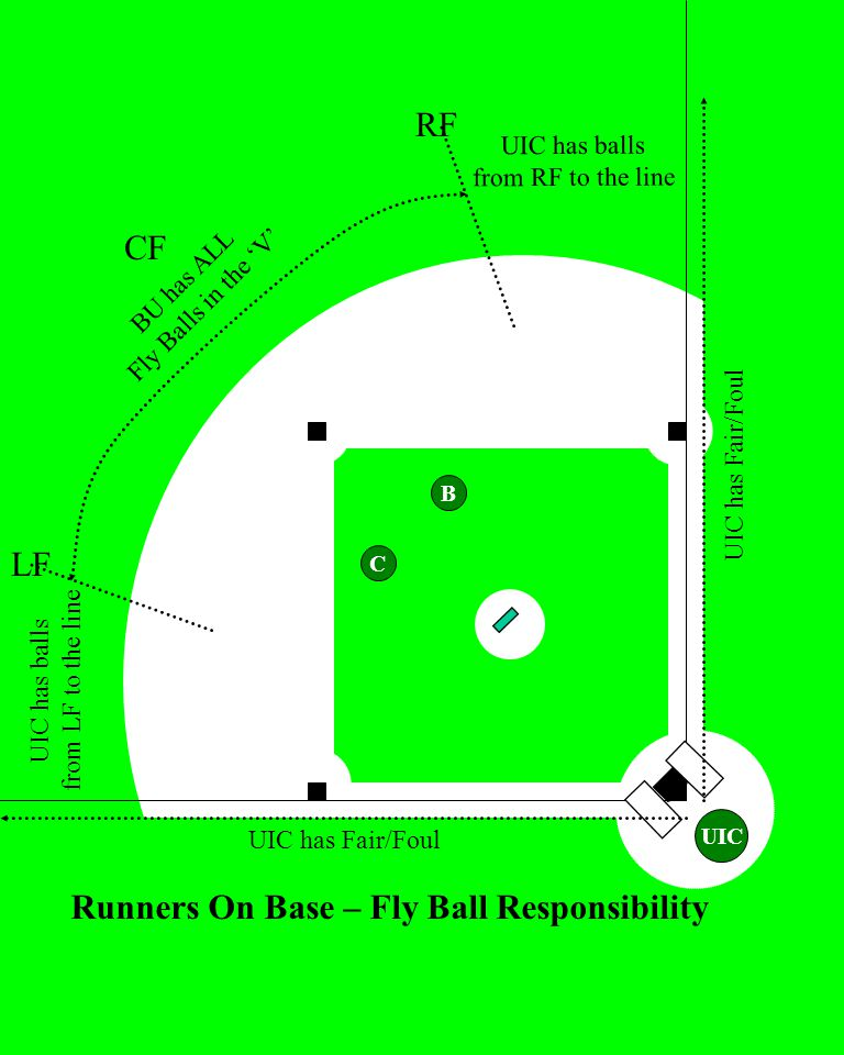 7 UIC UIC has Fair/Foul BU has ALL Fly Balls in the 'V' UIC has balls from LF to the line Runners On Base – Fly Ball Responsibility LF RF CF UIC has balls from RF to the line B C