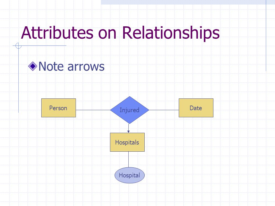 Attributes on Relationships Note arrows PersonDate Injured Hospital Hospitals