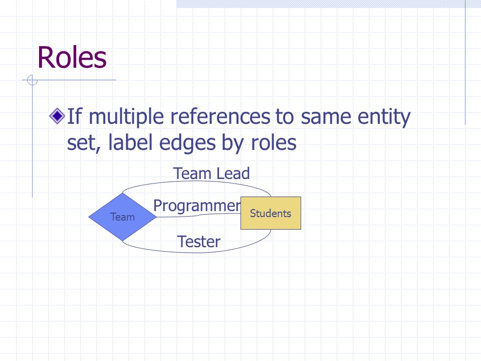 Programmer Roles If multiple references to same entity set, label edges by roles Students Team Tester Team Lead