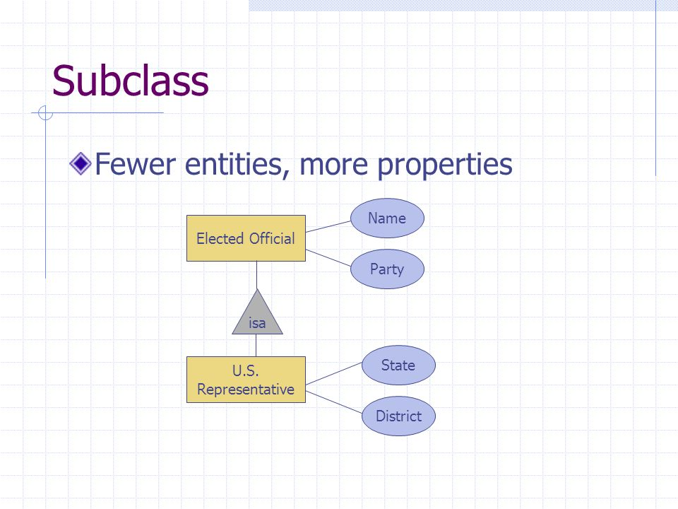 Subclass Fewer entities, more properties U.S.