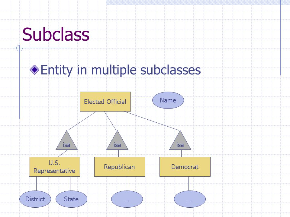 Subclass Entity in multiple subclasses U.S.