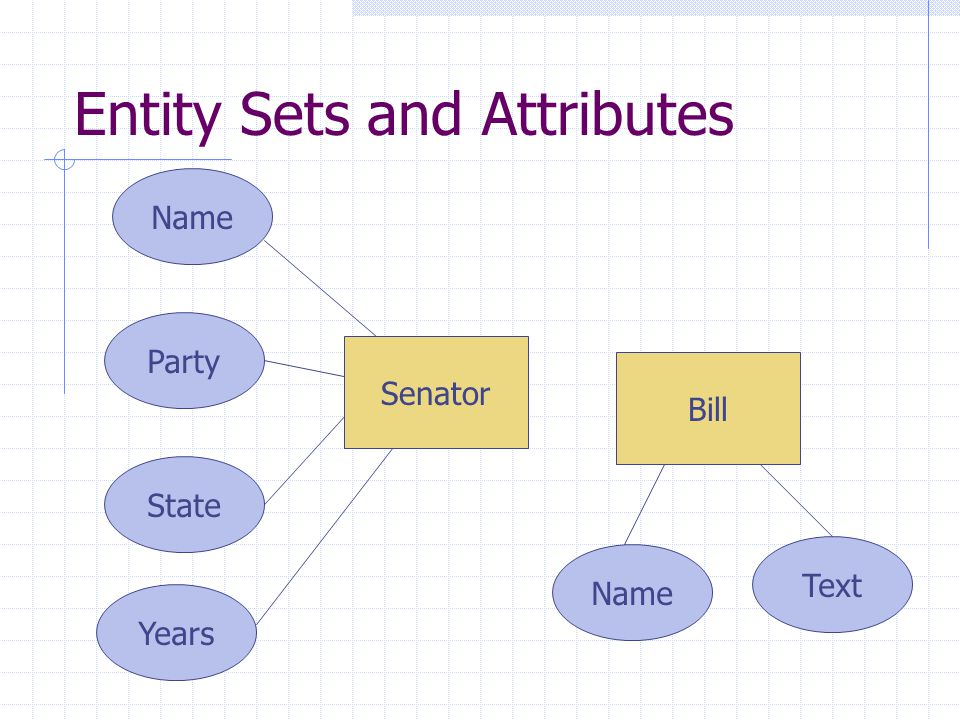 Relationships Connect two or more entity sets Senator Name State Party Years NameText Bill Sponsored Name Organization Lobbyist Wrote Contributed