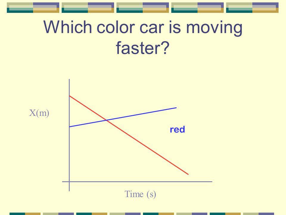 Which color car is moving faster X(m) Time (s) red
