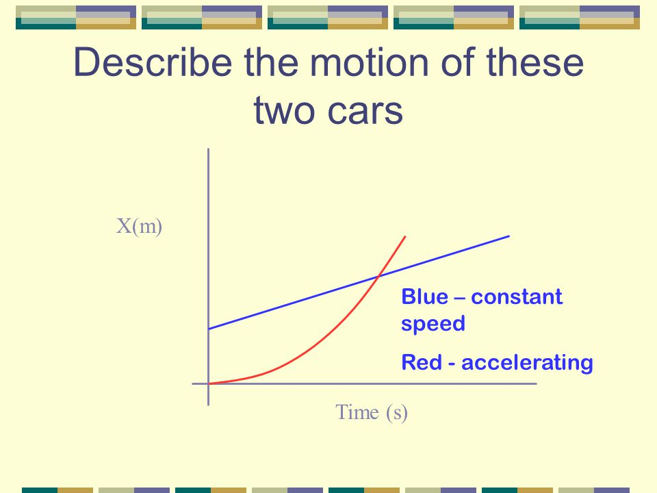 Describe the motion of these two cars X(m) Time (s) Blue – constant speed Red - accelerating