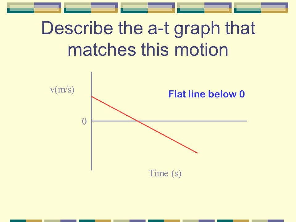 Describe the a-t graph that matches this motion v(m/s) Time (s) 0 Flat line below 0